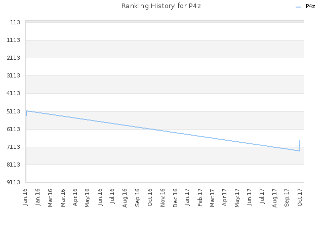 Ranking History for P4z