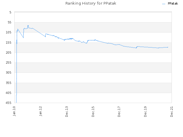 Ranking History for PPatak