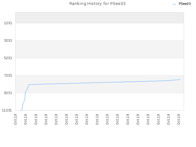 Ranking History for PSee03