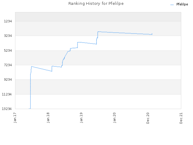 Ranking History for Pfelilpe