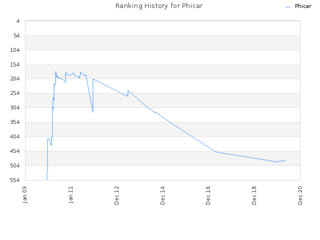 Ranking History for Phicar