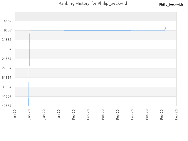 Ranking History for Philip_beckwith