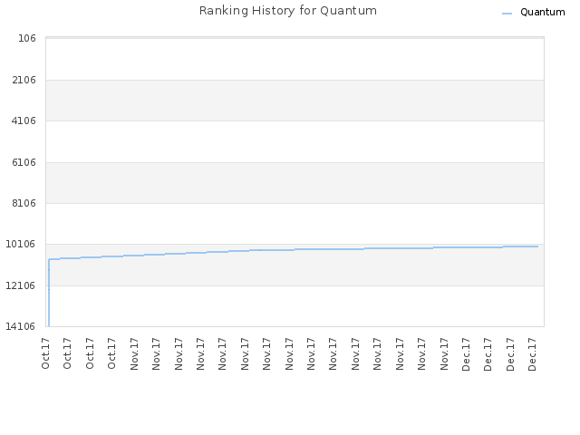 Ranking History for Quantum