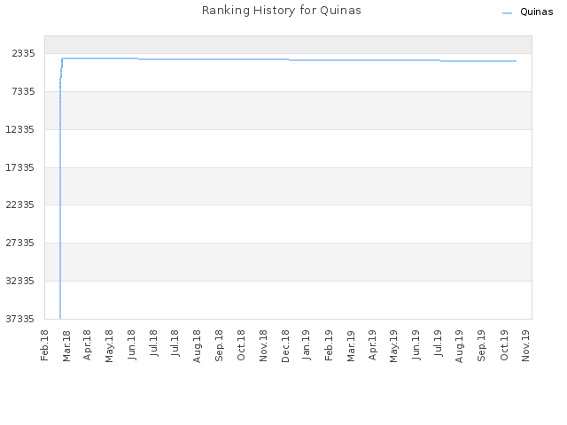 Ranking History for Quinas