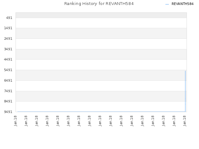Ranking History for REVANTH584