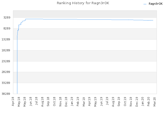 Ranking History for Ragn3rOK