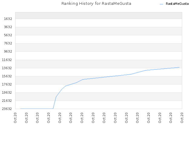Ranking History for RastaMeGusta