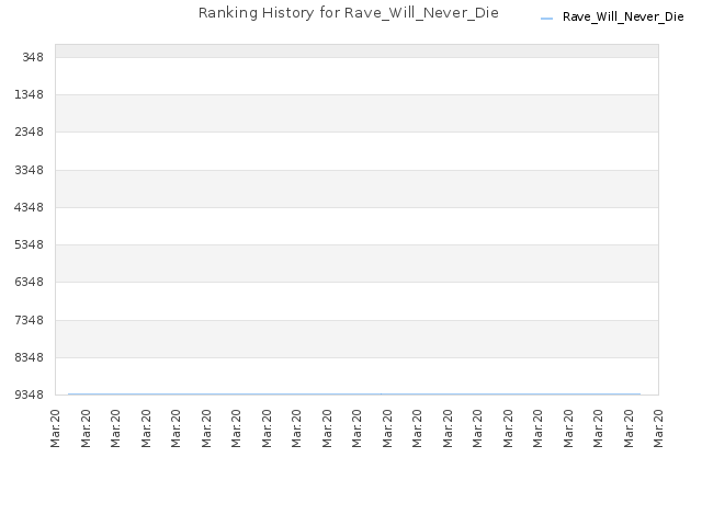 Ranking History for Rave_Will_Never_Die