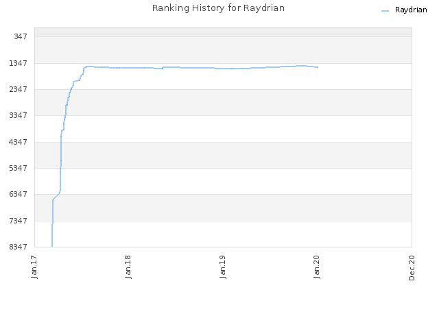 Ranking History for Raydrian