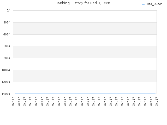Ranking History for Red_Queen