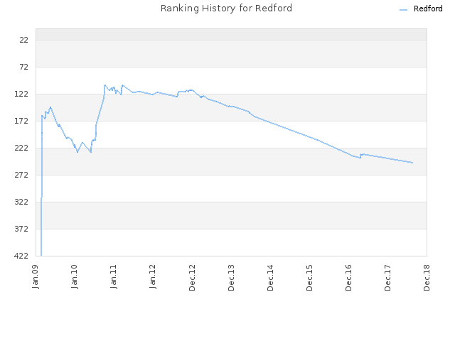 Ranking History for Redford