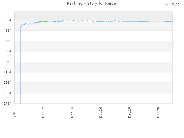 Ranking History for Rejda