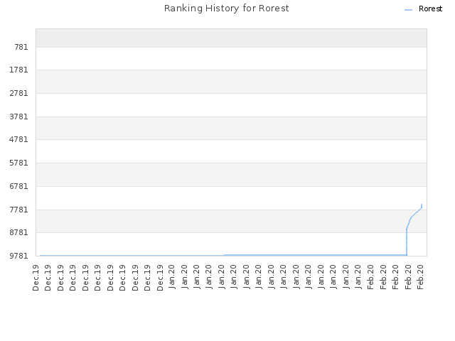 Ranking History for Rorest