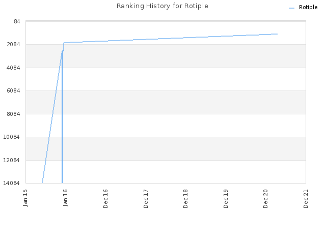Ranking History for Rotiple