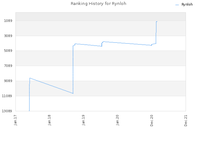 Ranking History for Rynloh
