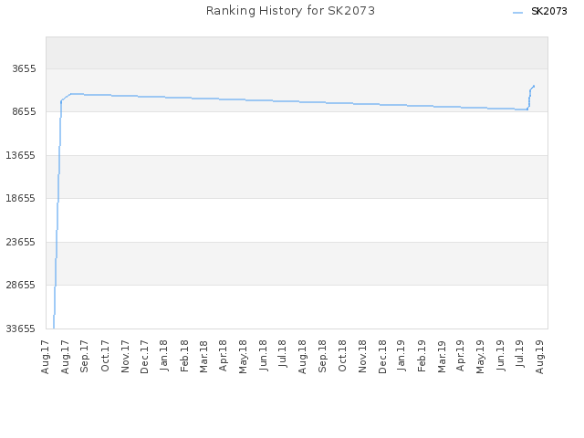 Ranking History for SK2073