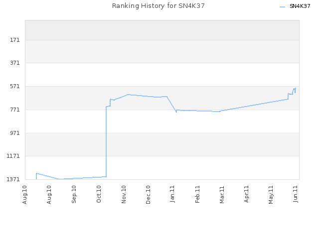 Ranking History for SN4K37