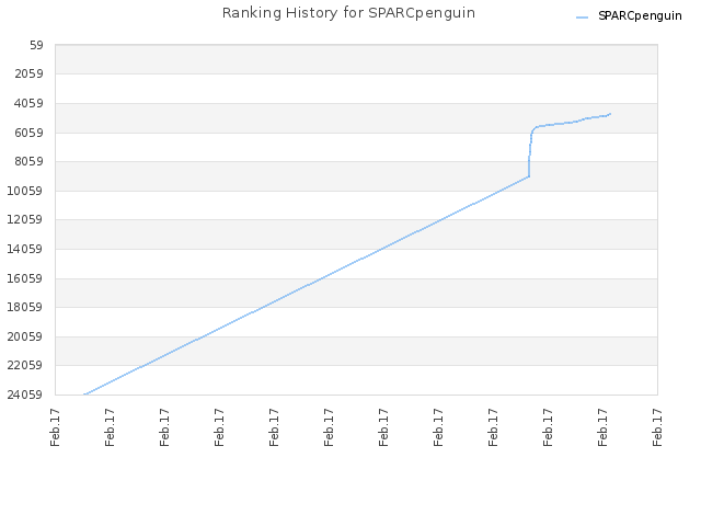 Ranking History for SPARCpenguin