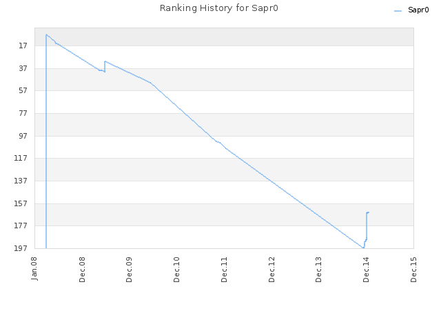 Ranking History for Sapr0