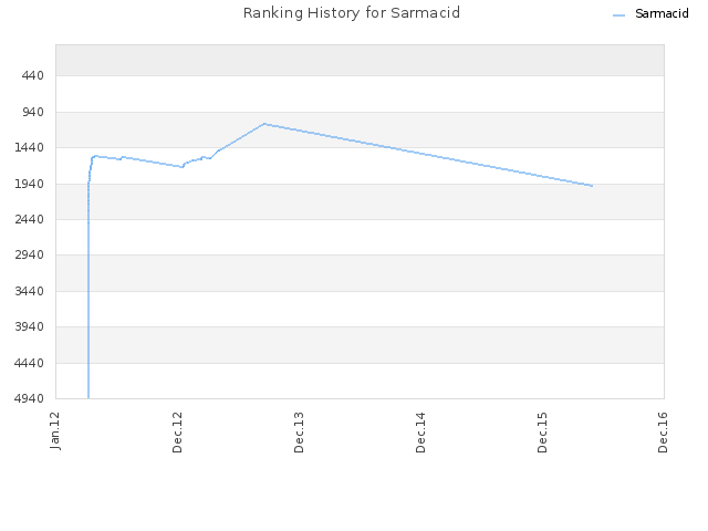 Ranking History for Sarmacid
