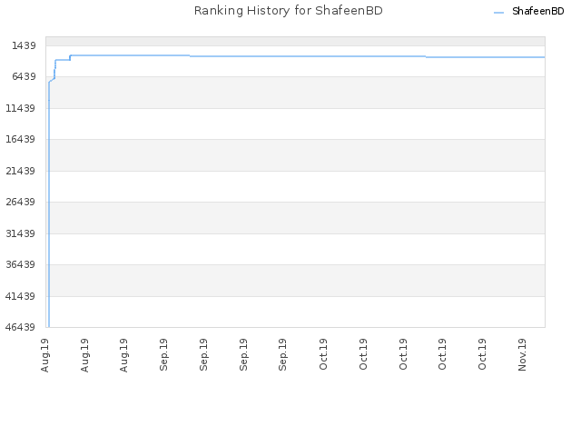 Ranking History for ShafeenBD