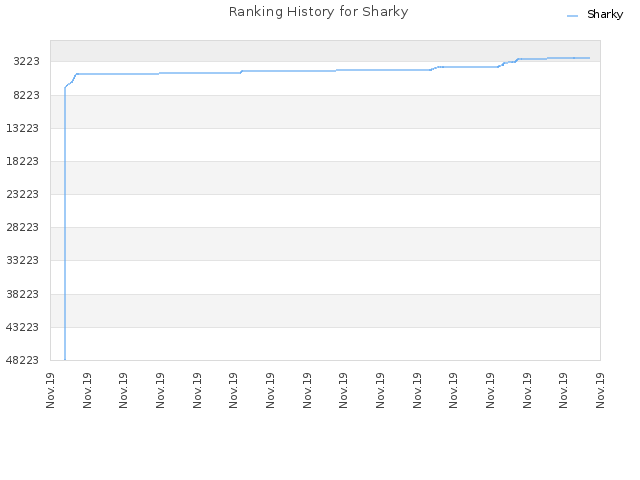 Ranking History for Sharky