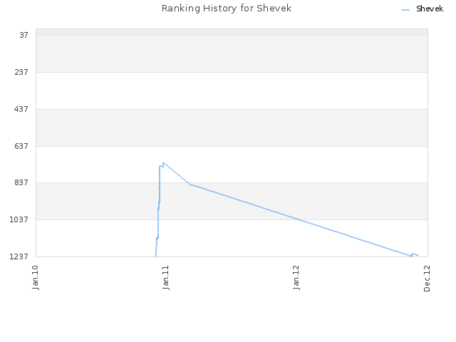 Ranking History for Shevek