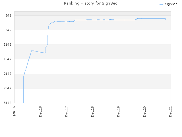 Ranking History for SighSec