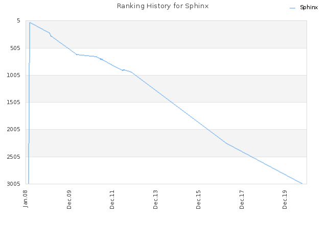 Ranking History for Sphinx
