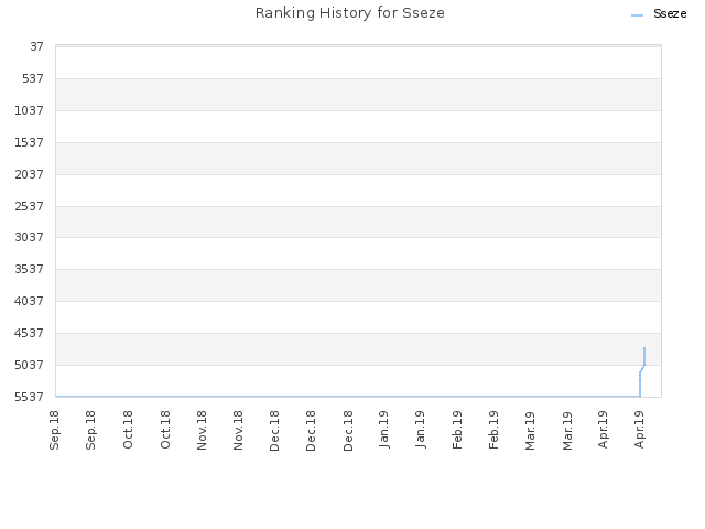 Ranking History for Sseze