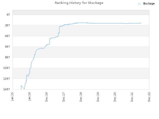Ranking History for Stockage