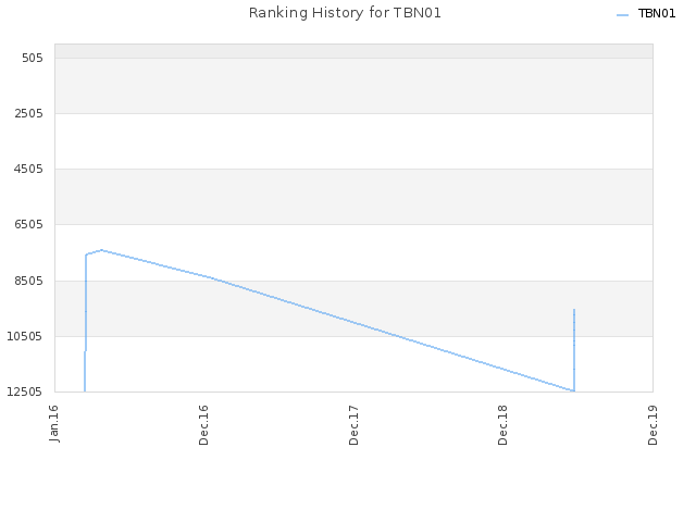 Ranking History for TBN01