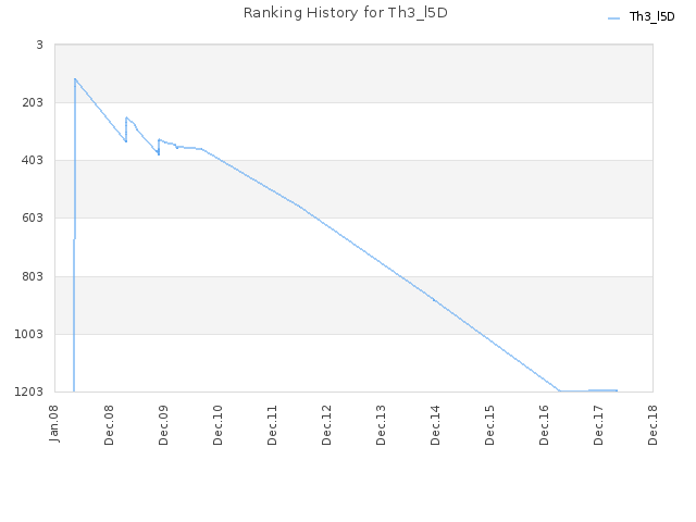 Ranking History for Th3_l5D