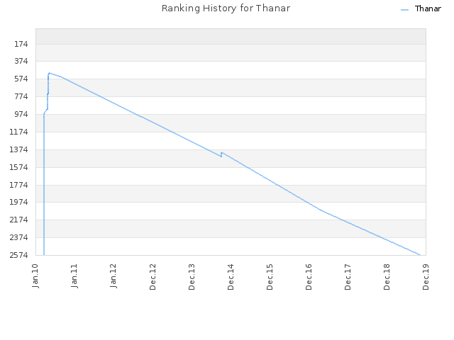 Ranking History for Thanar