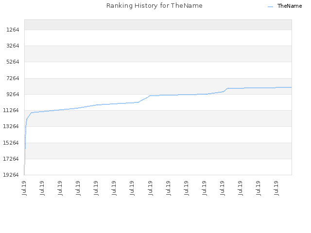 Ranking History for TheName