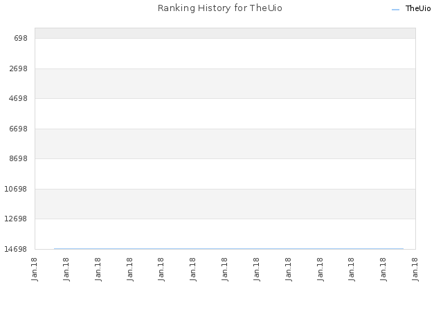 Ranking History for TheUio