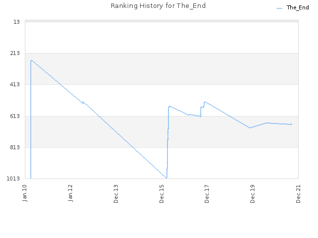 Ranking History for The_End