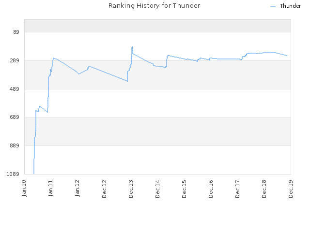 Ranking History for Thunder