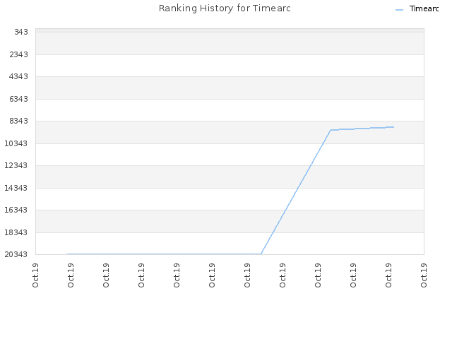 Ranking History for Timearc