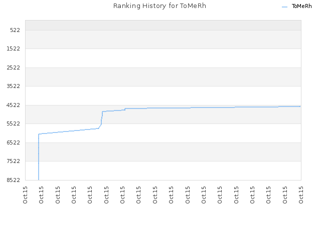 Ranking History for ToMeRh