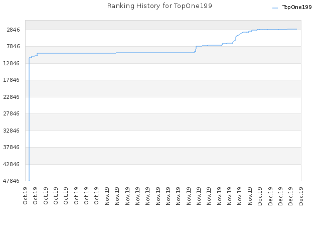 Ranking History for TopOne199