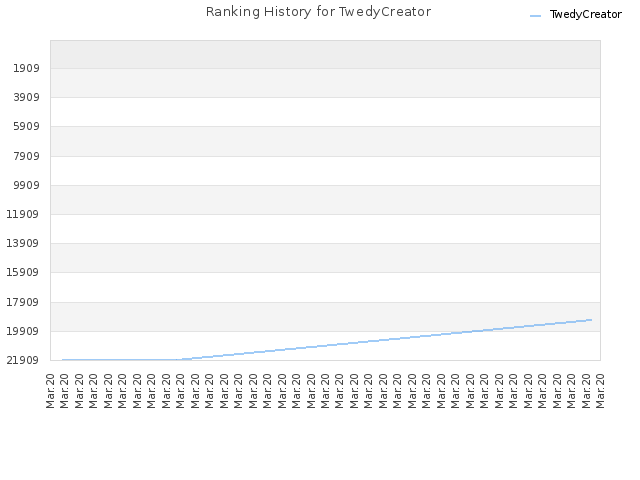 Ranking History for TwedyCreator