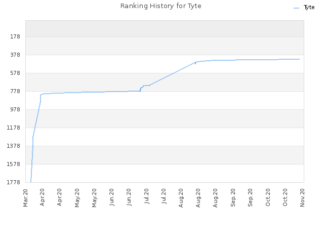 Ranking History for Tyte