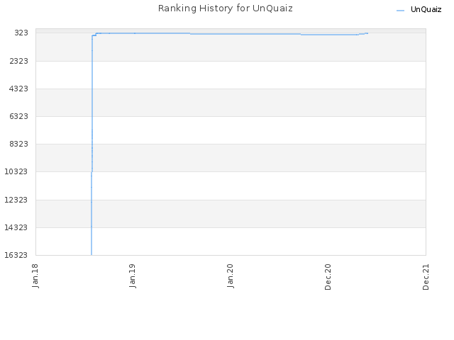 Ranking History for UnQuaiz