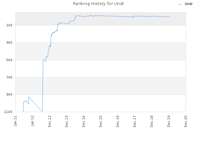 Ranking History for Undr