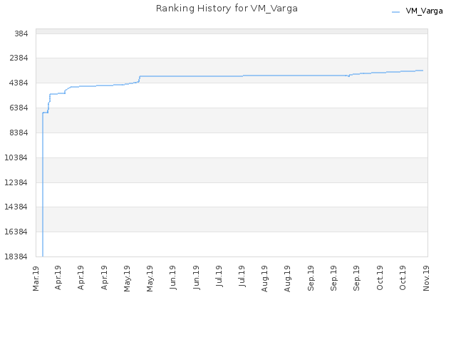 Ranking History for VM_Varga