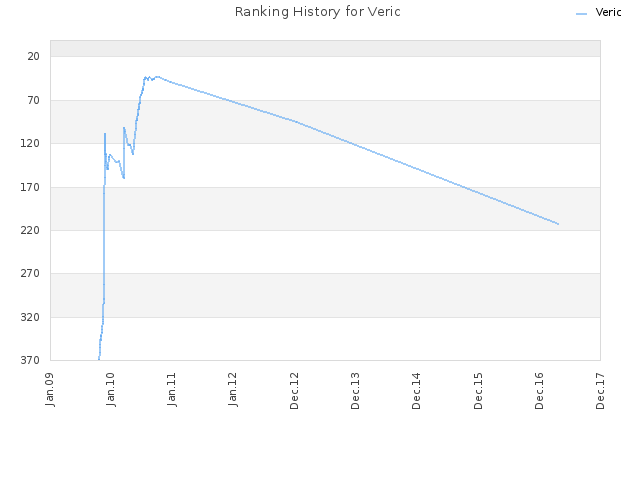 Ranking History for Veric