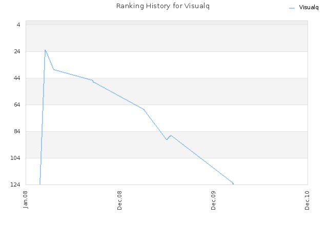Ranking History for Visualq