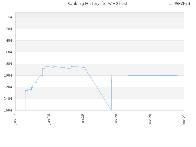 Ranking History for WHGhost