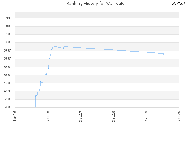 Ranking History for WarTeuR